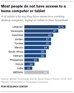 Most people do not have access to a home computer or tablet