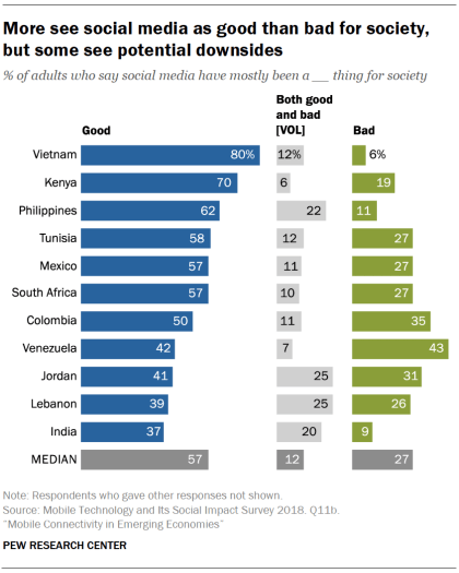 More see social media as good than bad for society, but some see potential downsides