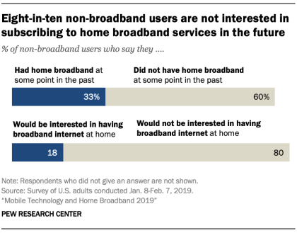 A chart showing Eight-in-ten non-broadband users are not interested in subscribing to home broadband services in the future