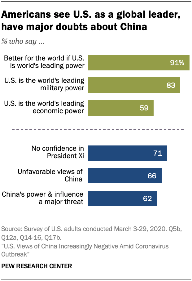 A chart showing that Americans see U.S. as a global leader, have major doubts about China