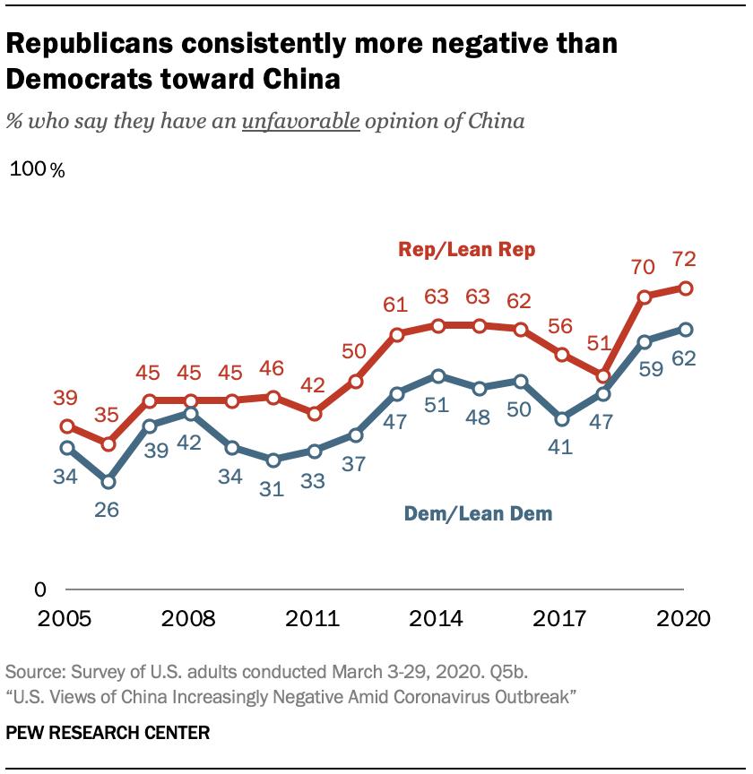 A chart showing Republicans consistently more negative than Democrats toward China
