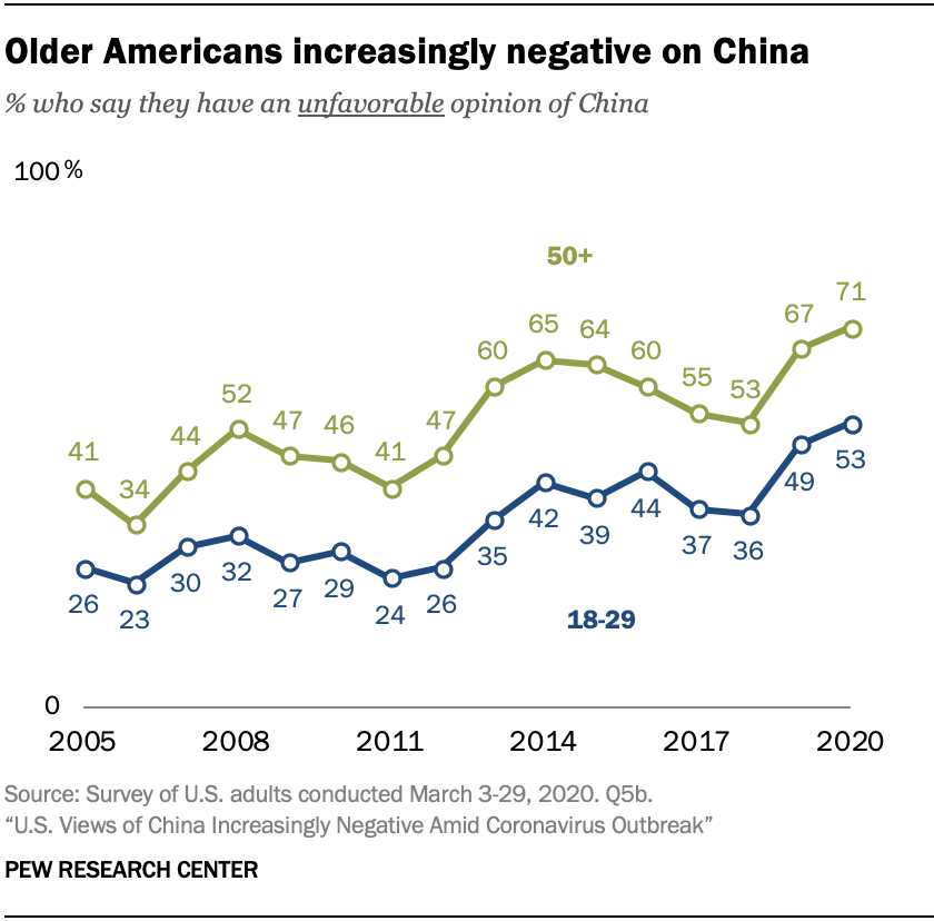 A chart showing that older Americans increasingly negative on China