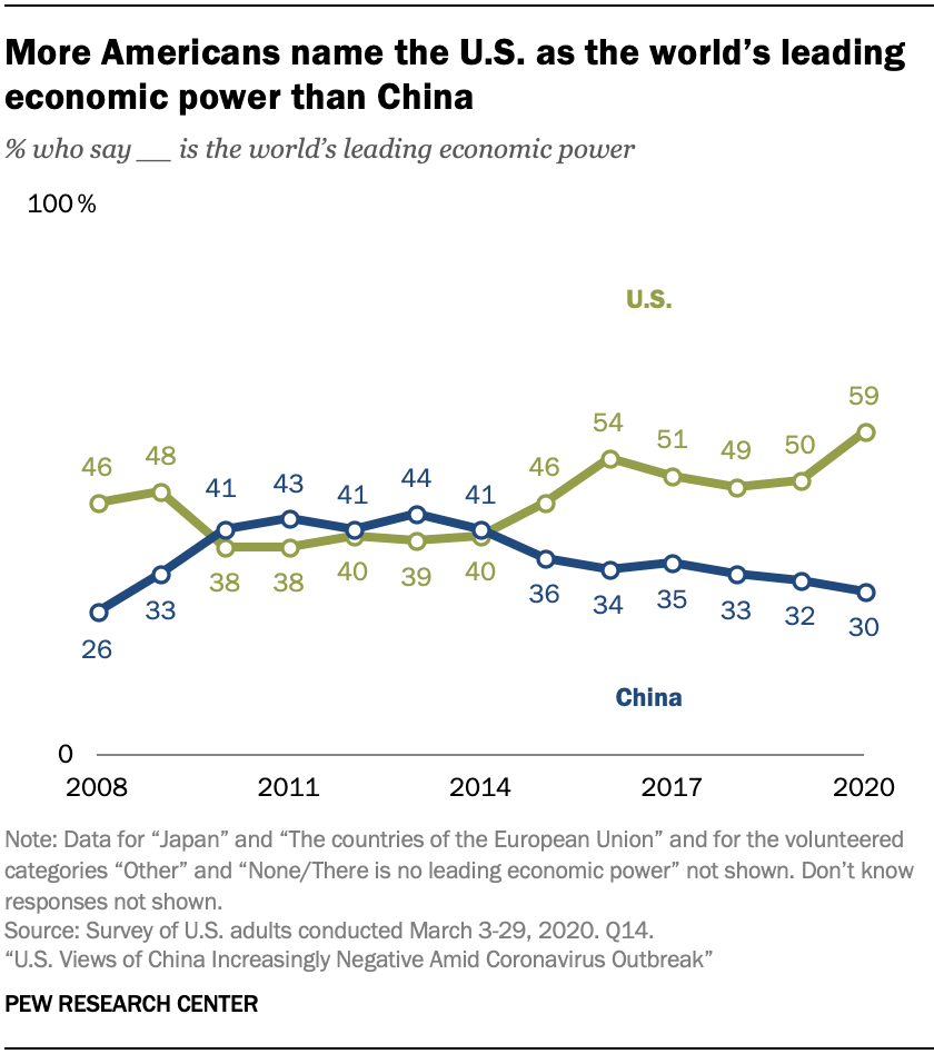 A chart showing more Americans name the U.S. as the world's leading economic power than China