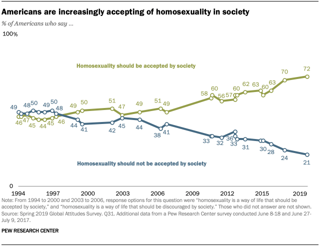 Americans are increasingly accepting of homosexuality in society