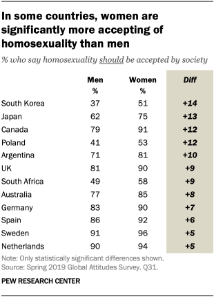 In some countries, women are significantly more accepting of homosexuality than men