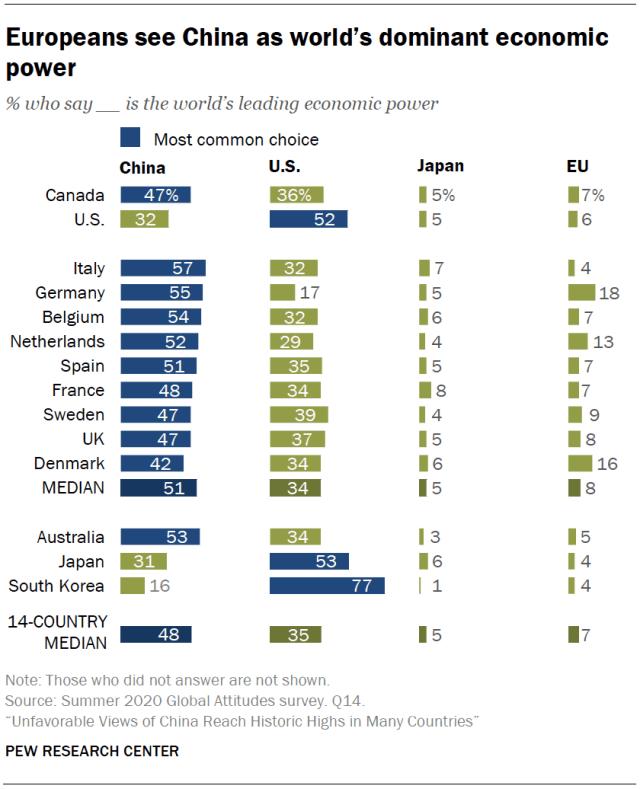 Figura 1. Percepciones acerca de las potencias económicas dominantes. Fuente: Pew Research Center.
