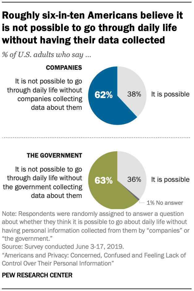Roughly six-in-ten Americans believe it is not possible to go through daily life without having their data collected