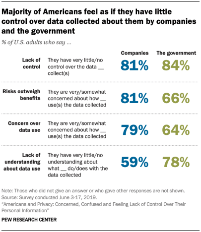 Majority of Americans feel as if they have little control over data collected about them by companies and the government