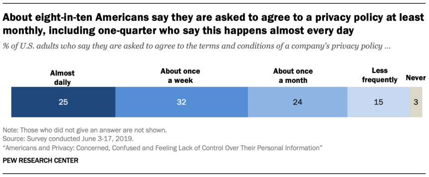 About eight-in-ten Americans say they are asked to agree to a privacy policy at least monthly, including one-quarter who say this happens almost every day