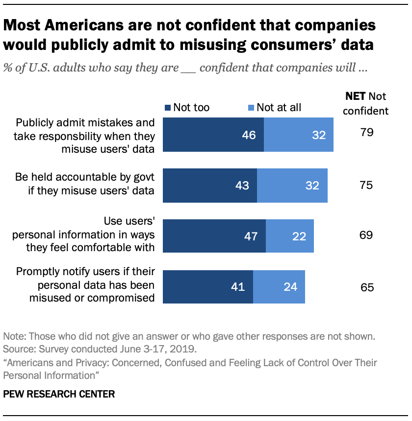 Most Americans are not confident that companies would publicly admit to misusing consumers' data