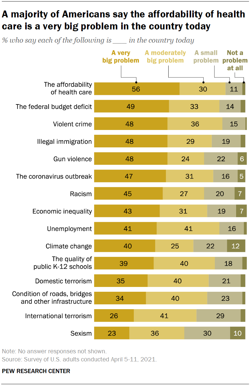 Chart shows a majority of Americans say the affordability of health care is a very big problem in the country today