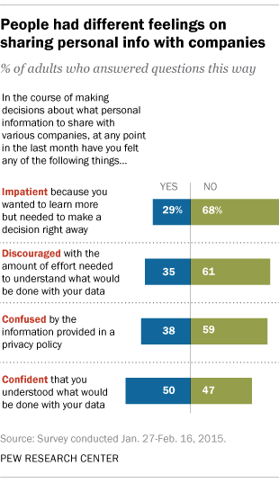 Americans Conflicted About Sharing Personal Information