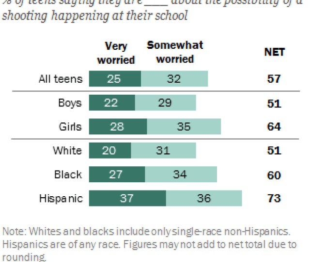In The Aftermath Of The Deadly Shooting At A High School In Parkland Florida A Majority Of American Teens Say They Are Very Or Somewhat Worried About The