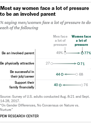 Most say women face a lot of pressure to be an involved parent