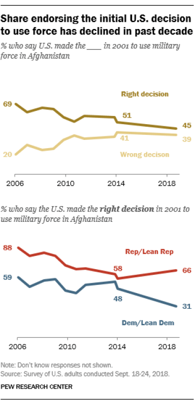 Share endorsing the initial U.S. decision to use force has declined in past decade