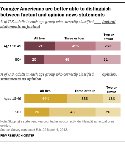 Younger Americans are better able to distinguish between factual and opinion news statements