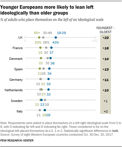 Younger Europeans more likely to lean left ideologically than older groups