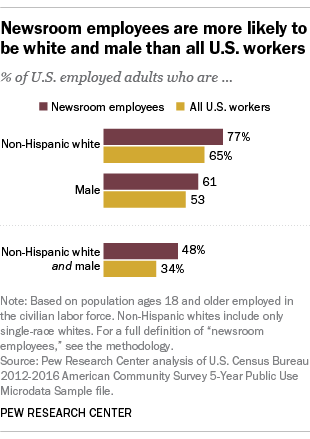 Newsroom employees are more likely to be white and male than all U.S. workers