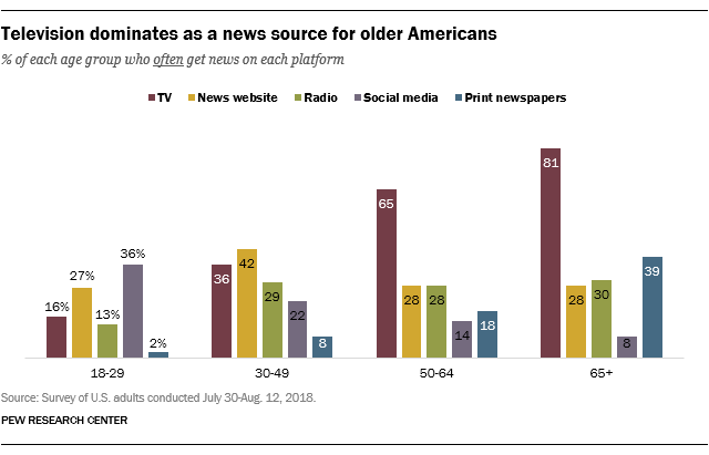 Television dominates as a news source for older Americans