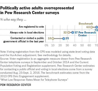 Politically active adults represented more in the Pew Research Center survey