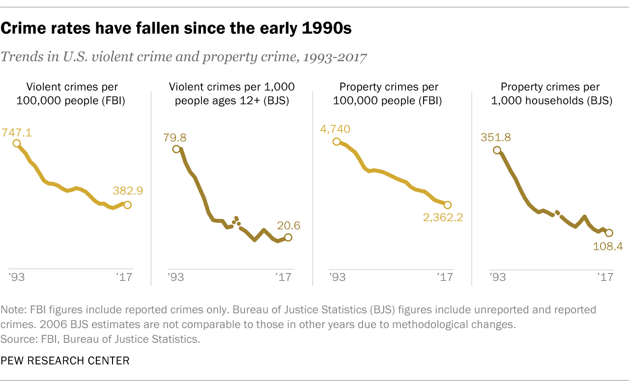 Pew research center: Crime rates have fallen since the early 1990s