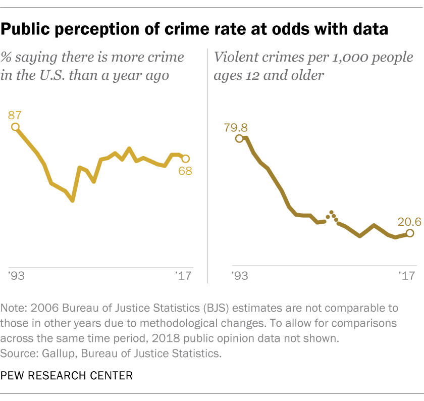 Public perception of crime rate at odds with data