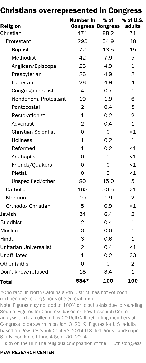 Christians overrepresented in Congress