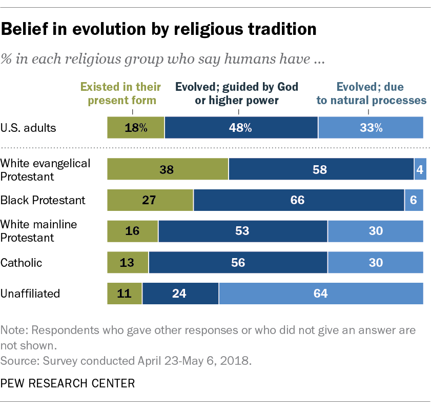 Belief in evolution by religious tradition