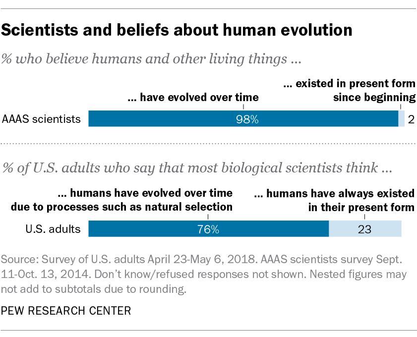 Scientists and beliefs about human evolution