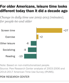 For older Americans, leisure time looks different today than it did a decade ago