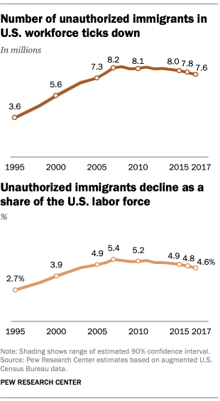 Number of unauthorized immigrants in U.S. workforce ticks down