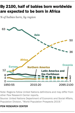 By 2100, half of babies born worldwide are expected to be born in Africa