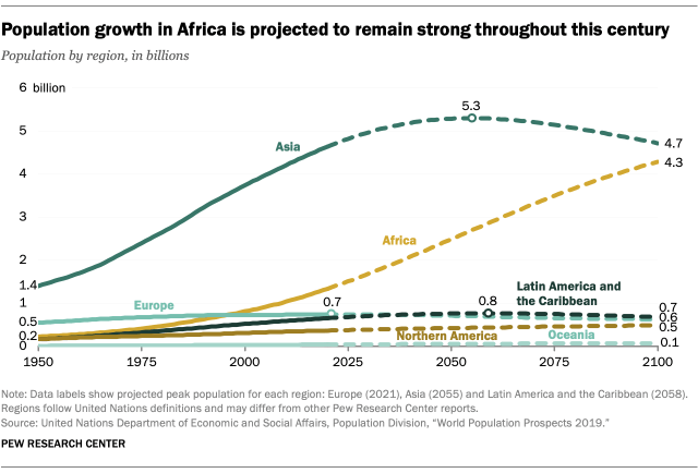 Population growth in Africa is projected to remain strong throughout this century