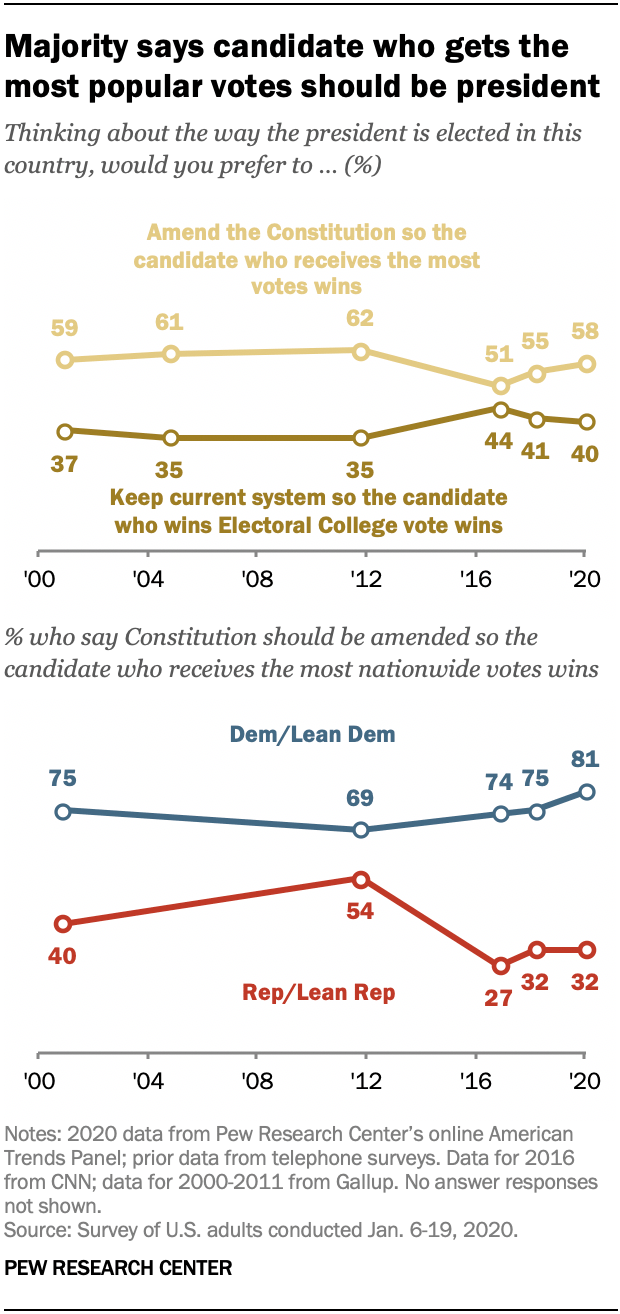 Majority says candidate who gets the most popular votes should be president