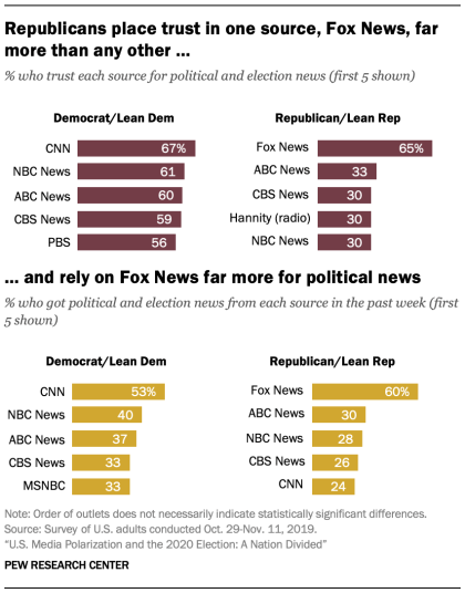 Republicans place trust in one source, Fox News, far more than any other, and rely on Fox News far more for political news