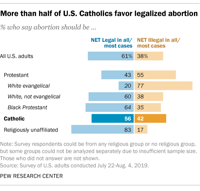 More than half of U.S. Catholics favor legalized abortion