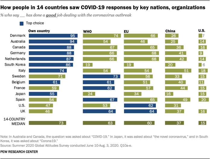 How people in 14 countries saw COVID-19 responses by key nations, organizations