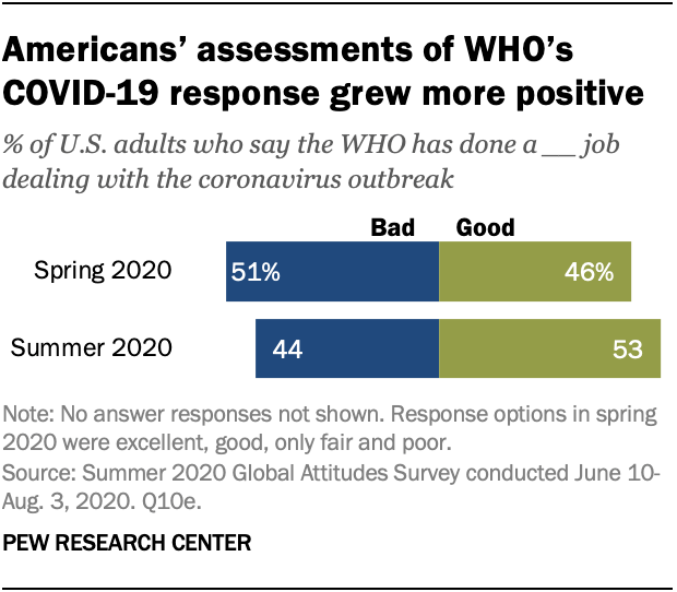 Americans' assessments of WHO's COVID-19 response grew more positive