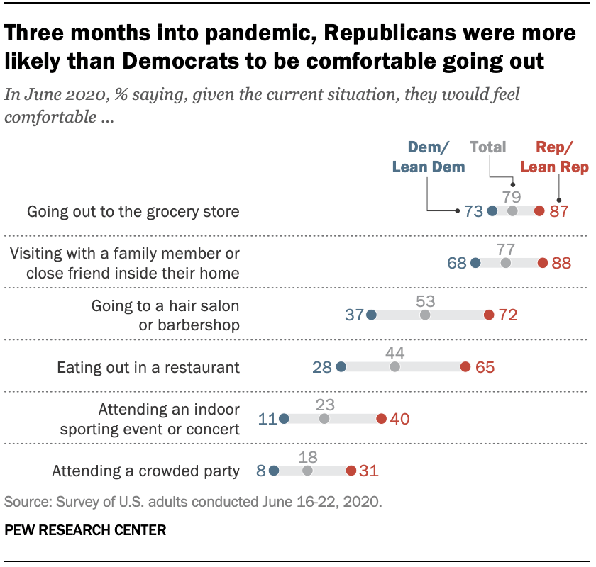 Chart shows three months in, Republicans were much more likely than Democrats to report being comfortable going out