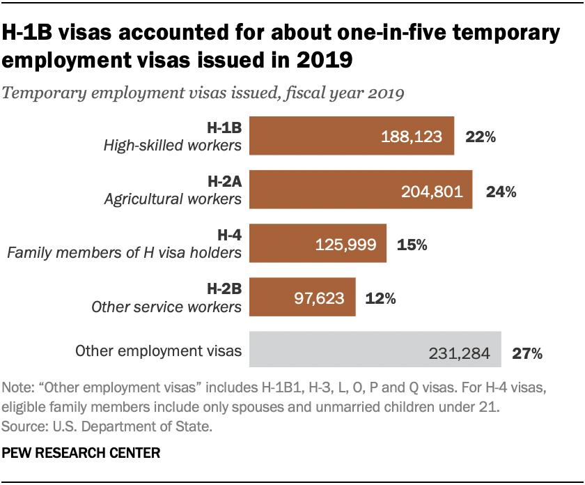 Las visas H-1B representaron aproximadamente una de cada cinco visas de empleo temporal emitidas en 2019