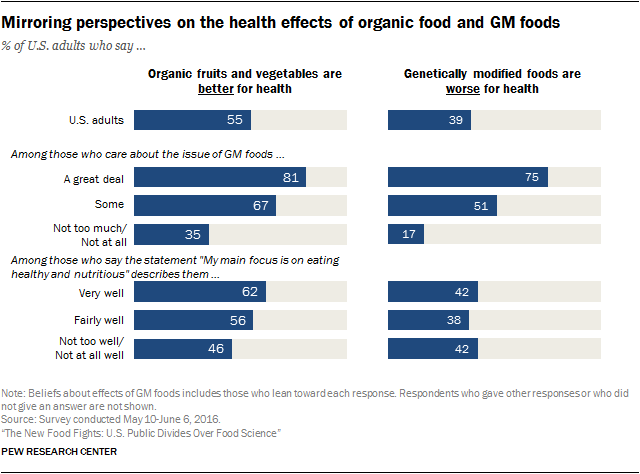 Graph Non Organic Organic Vs Chart