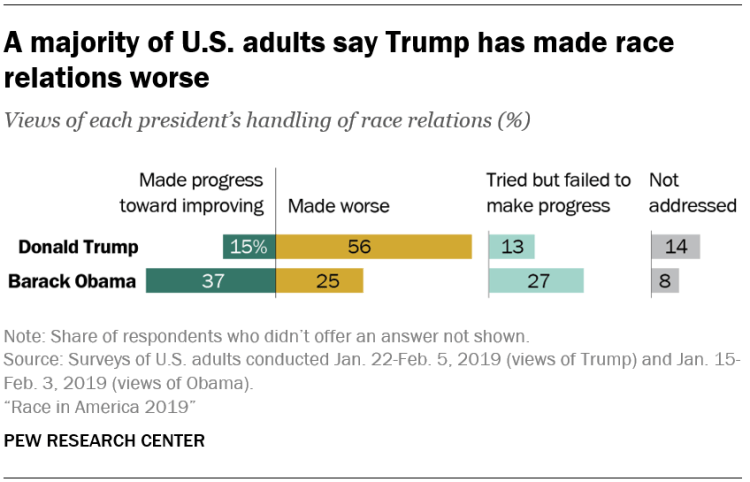A majority of U.S. adults say Trump has made race relations worse