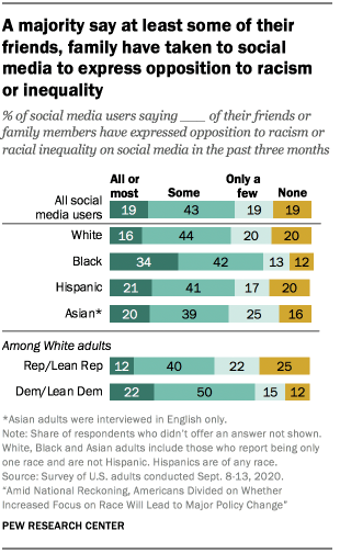 A majority say at least some of their friends, family have taken to social media to express opposition to racism or inequality
