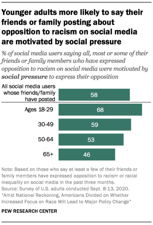 Younger adults more likely to say their friends or family posting about opposition to racism on social media are motivated by social pressure