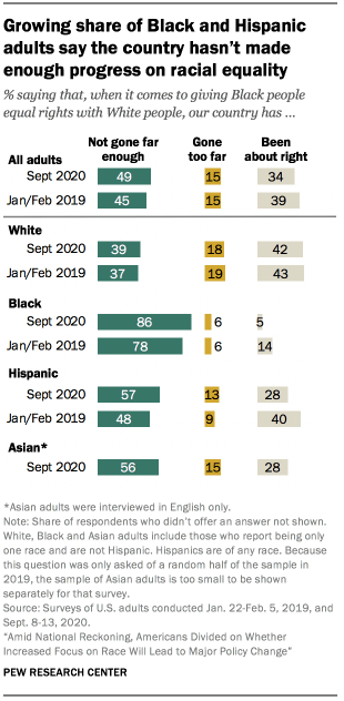 Growing share of Black and Hispanic adults say the country hasn't made enough progress on racial equality