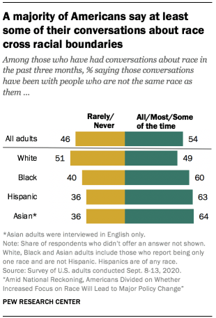 A majority of Americans say at least some of their conversations about race cross racial boundaries