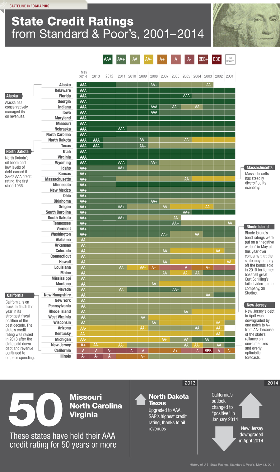 State Credit Ratings 2001-2014
