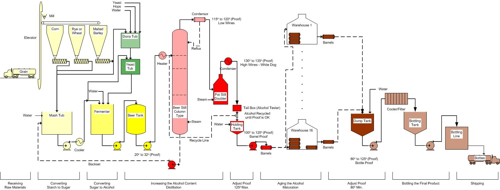 https://i1.wp.com/www.pfeiffer-history.com/Whiskey/Process%20Flow.jpg