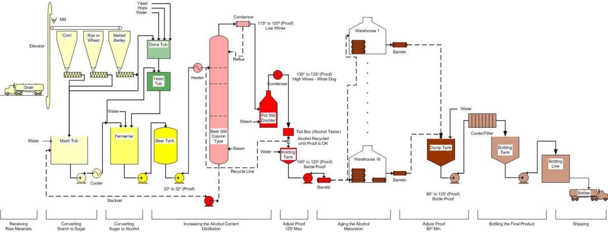 https://i1.wp.com/www.pfeiffer-history.com/Whiskey/Process%20Flow.jpg?resize=1200%2C458