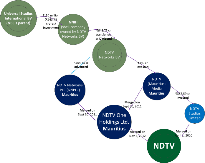 Universal Studios investment into NDTV